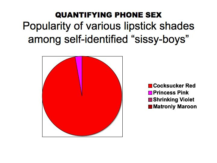 The Psychology of Phone Sex: some thoughts leading to a presentation